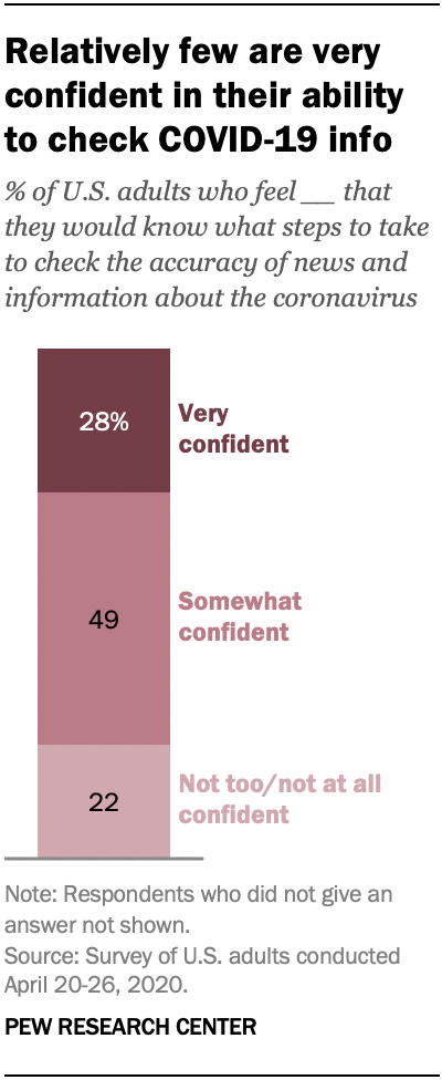 Relatively few are very confident in their ability to check COVID-19 info