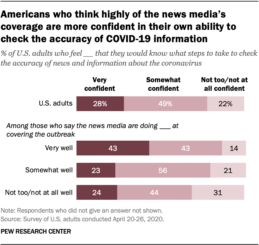 Americans who think highly of the news media's coverage are more confident in their own ability to check the accuracy of COVID-19 information