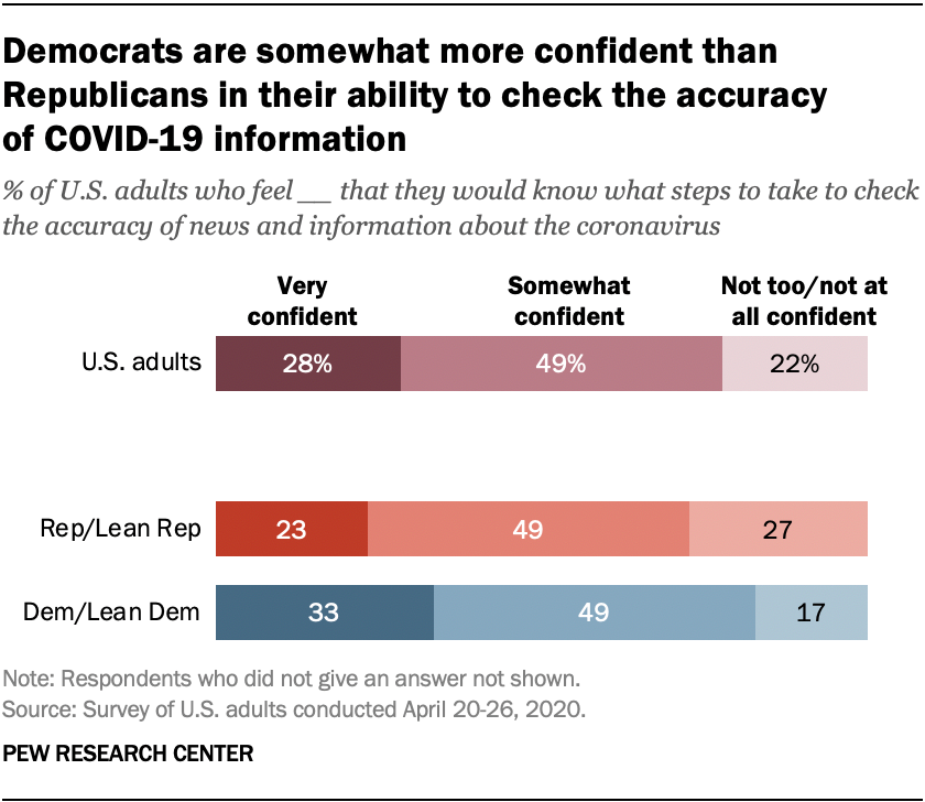 Democrats are somewhat more confident than Republicans in their ability to check the accuracy of COVID-19 information
