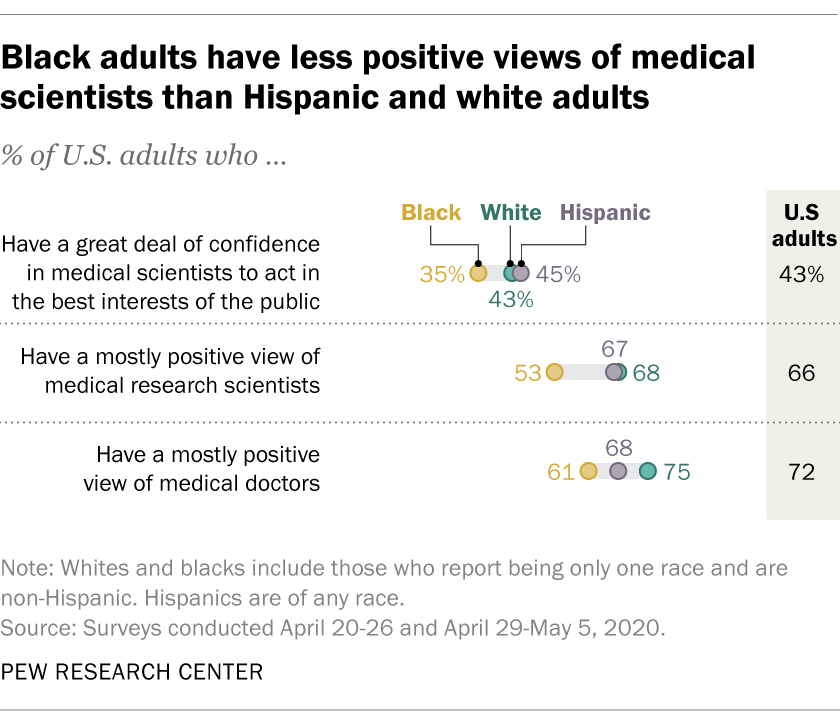 Black adults have less positive views of medical scientists than Hispanic and white adults