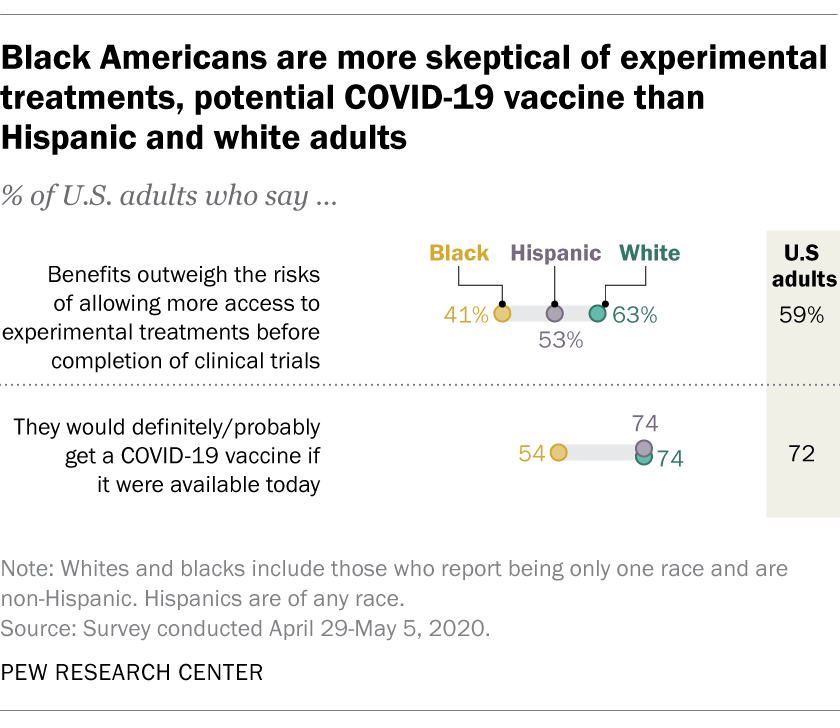 Black Americans are more skeptical of experimental treatments, potential COVID-19 vaccine than Hispanic and white adults