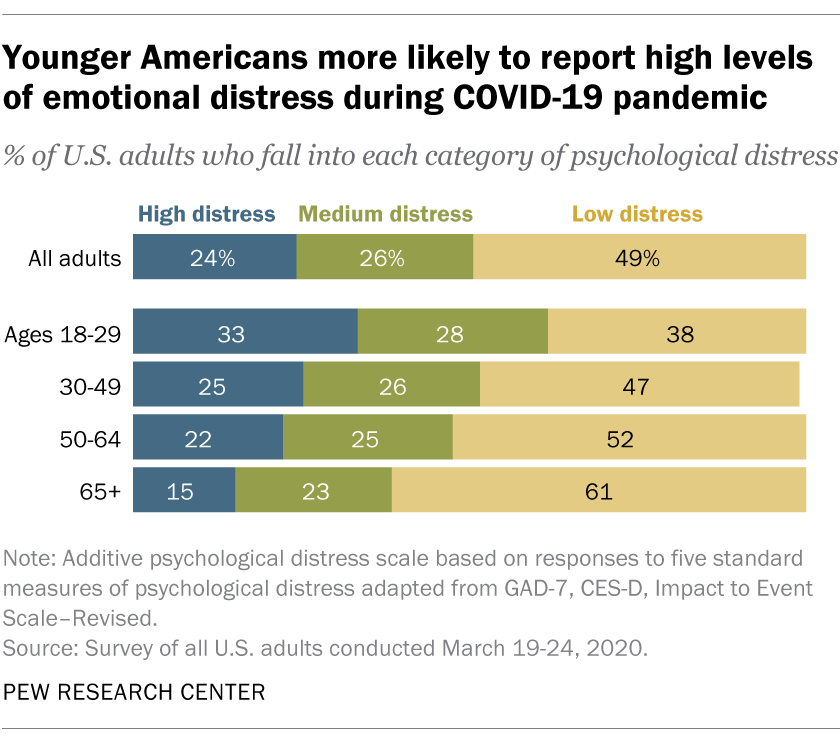 Younger Americans more likely to report high levels of emotional distress during COVID-19 pandemic
