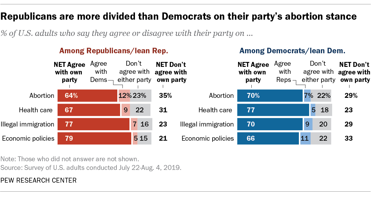 Republicans are more divided than Democrats on their party's abortion stance