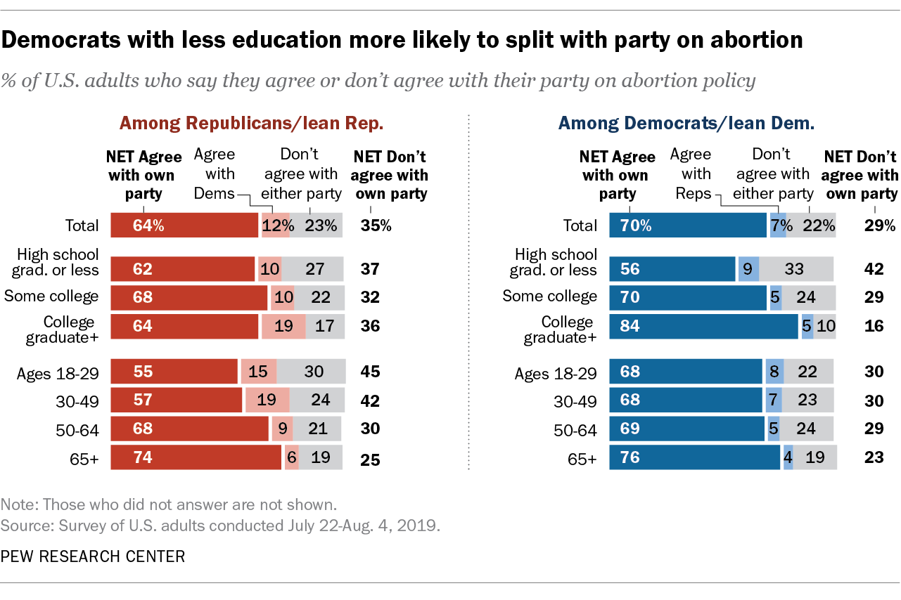 Democrats with less education more likely to split with party on abortion