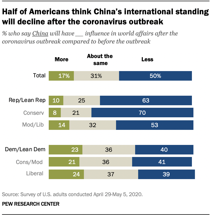Half of Americans think China's international standing will decline after the coronavirus outbreak