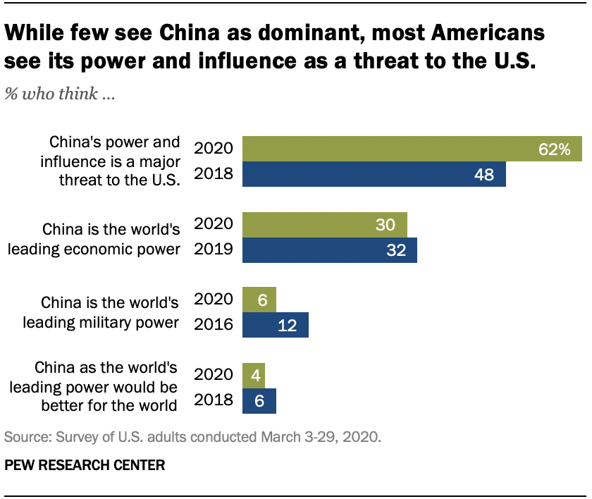 While few see China as dominant, most Americans see its power and influence as a threat to the U.S.