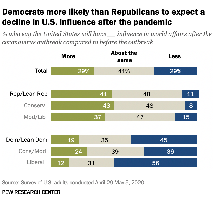 Democrats more likely than Republicans to expect a decline in U.S. influence after the pandemic
