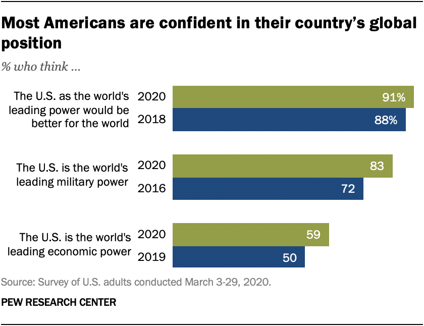 Most Americans are confident in their country's global position