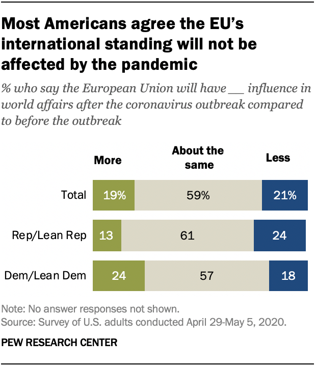 Most Americans agree the EU's international standing will not be affected by the pandemic