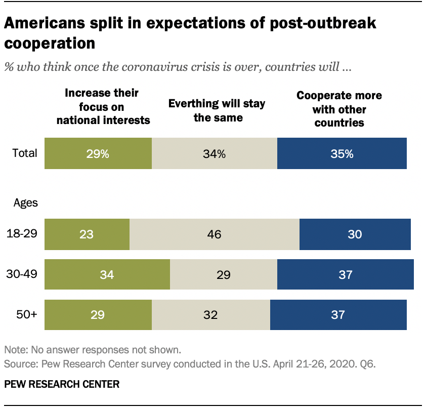 Americans split in expectations of post-outbreak cooperation