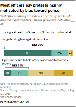 Most officers say protests mainly motivated by bias toward police
