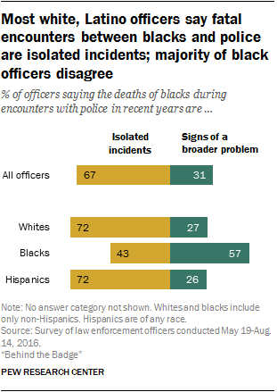 Most white, Latino officers say encounters between blacks and police are isolated incidents; majority of black officers disagree
