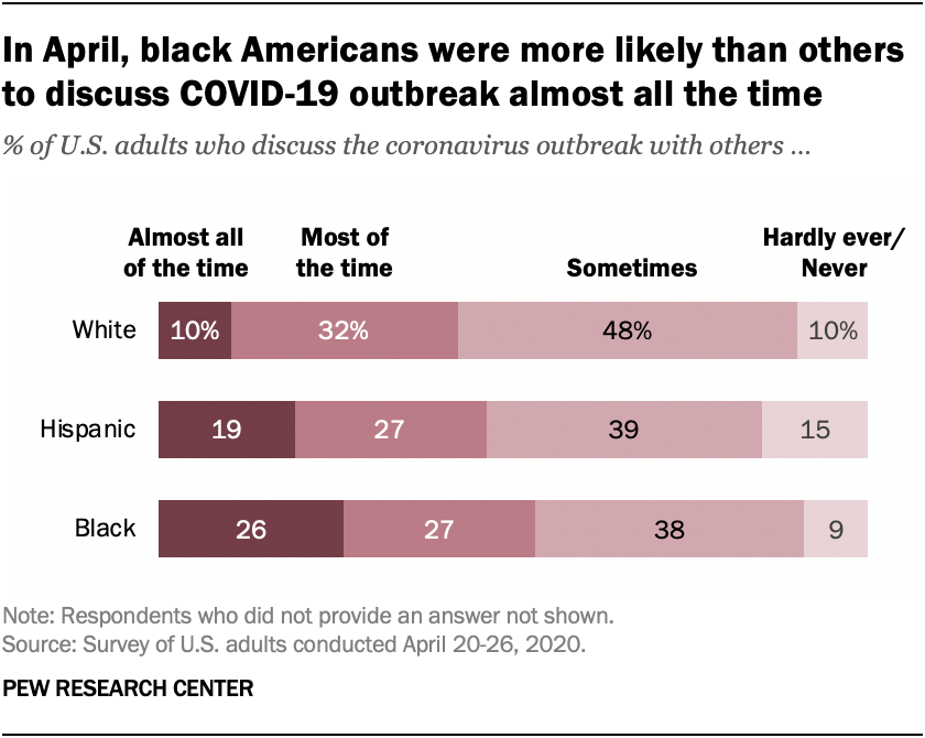 In April, black Americans were more likely than others to discuss COVID-19 outbreak almost all the time