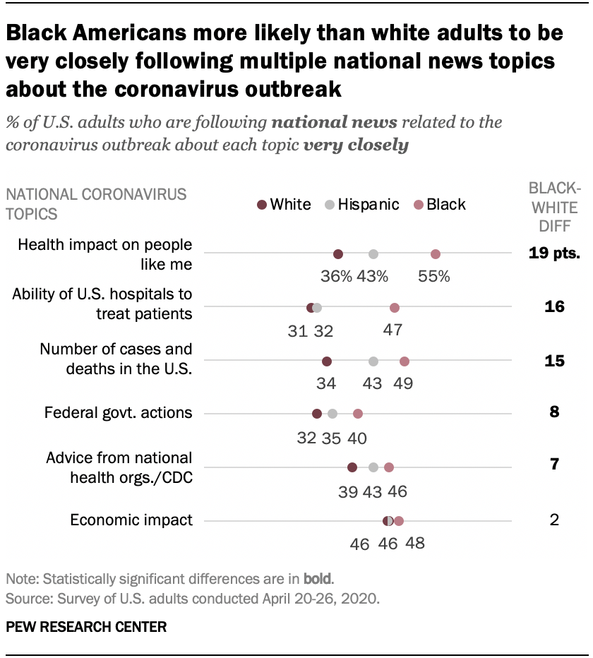 Black Americans more likely than white adults to be very closely following multiple national news topics about the coronavirus outbreak
