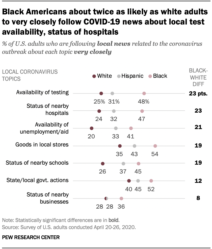 Black Americans about twice as likely as white adults to very closely follow COVID-19 news about local test availability, status of hospitals