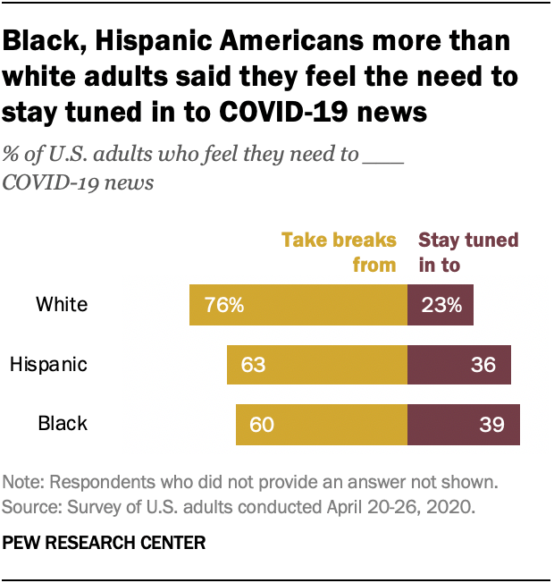 Black, Hispanic Americans more than white adults said they feel the need to stay tuned in to COVID-19 news