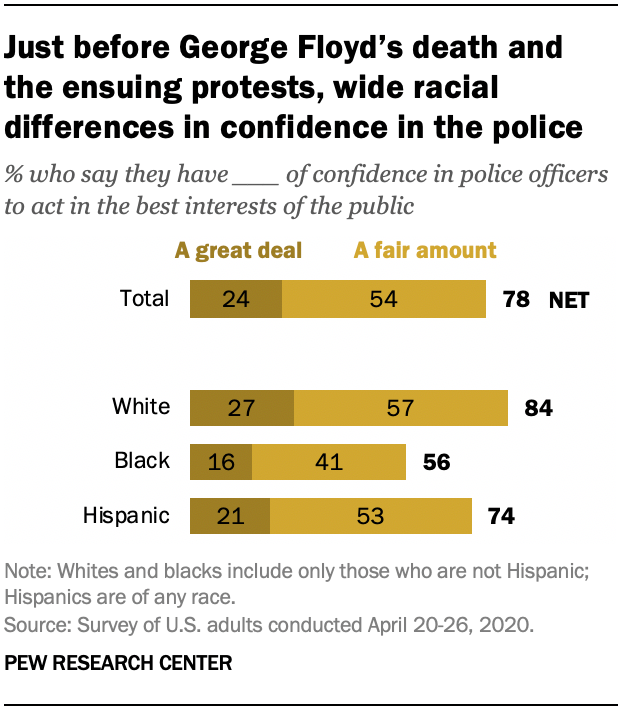 Just before George Floyd's death and the ensuing protests, wide racial differences in confidence in the police