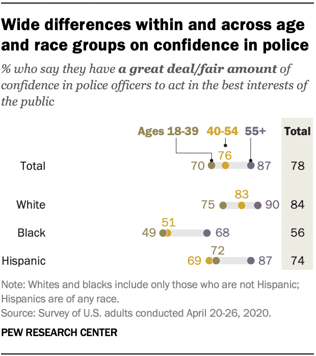 Wide differences within and across age and race groups on confidence in police