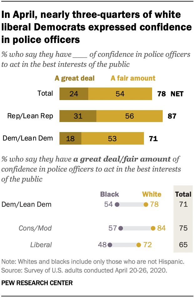 In April, nearly three-quarters of white liberal Democrats expressed confidence in police officers