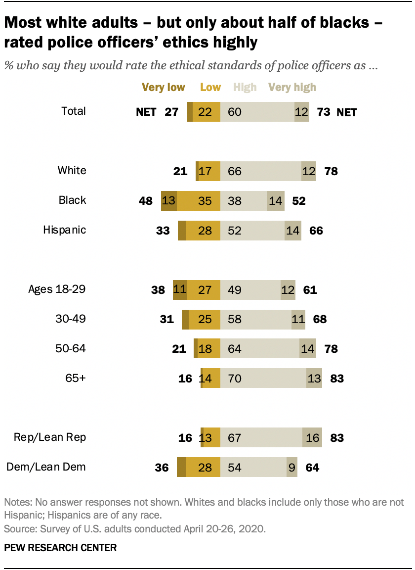 Most white adults – but only about half of blacks – rated police officers' ethics highly