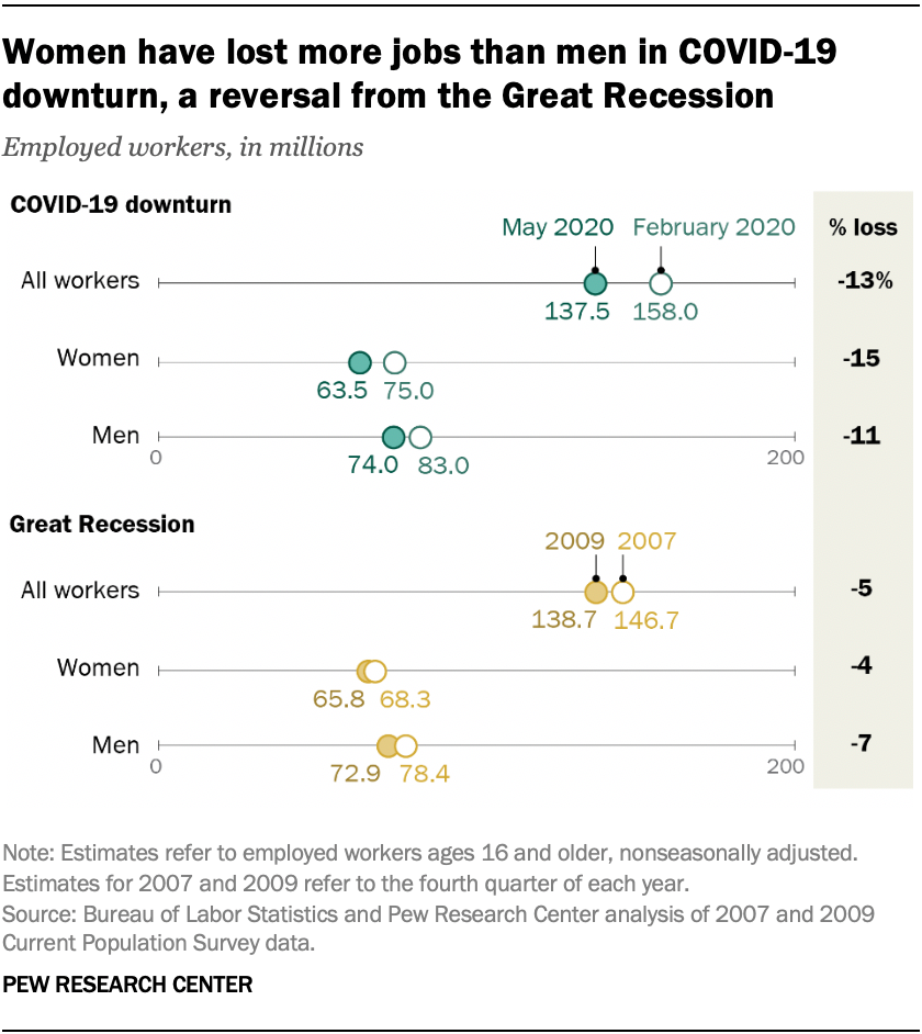 Covid 19 Job Losses Hit Hispanic Women Immigrants Hardest Pew Research Center