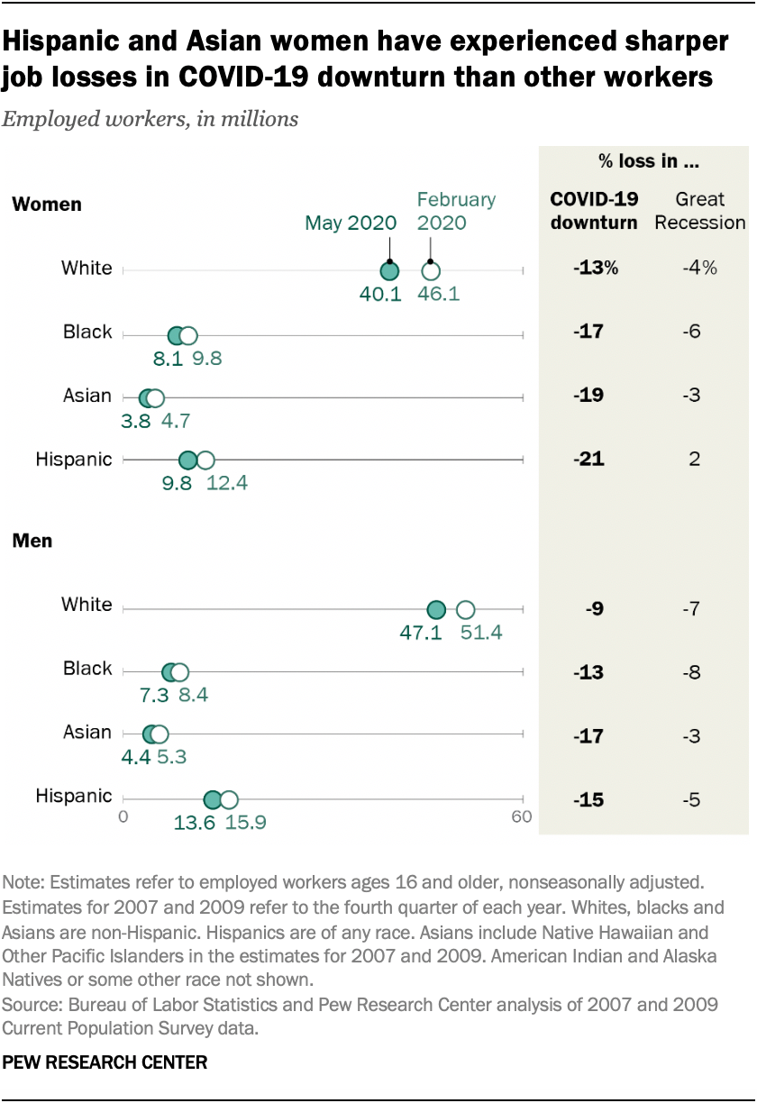 Hispanic and Asian women have experienced sharper job losses in COVID-19 downturn than other workers