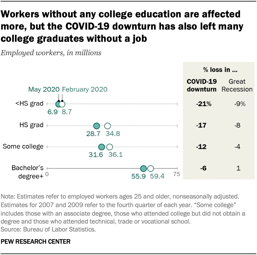 Workers without any college education are affected more, but the COVID-19 downturn has also left many college graduates without a job