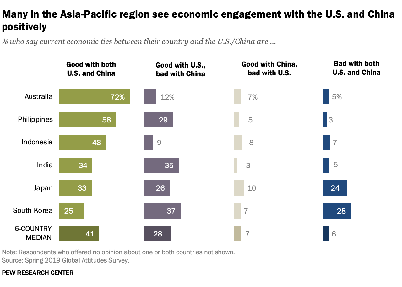 Many in the Asia-Pacific region see economic engagement with the U.S. and China positively