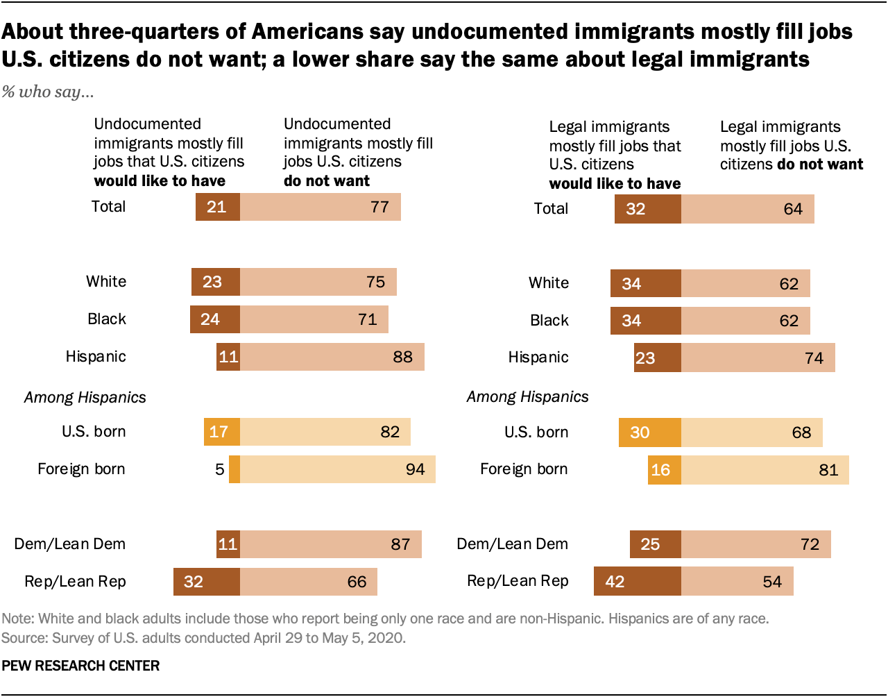 About three-quarters of Americans say undocumented immigrants mostly fill jobs U.S. citizens do not want; a lower share say the same about legal immigrants