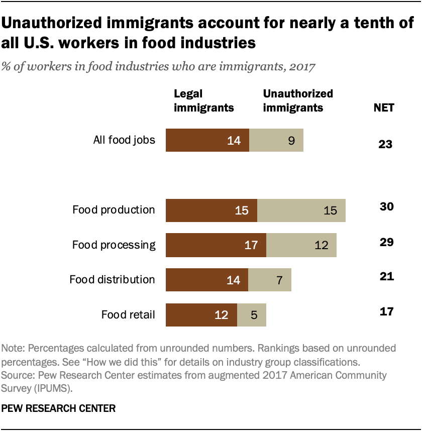Unauthorized immigrants account for nearly a tenth of all U.S. workers in food industries