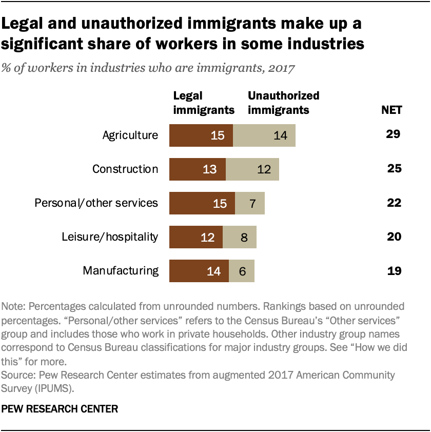 Legal and unauthorized immigrants make up a significant share of workers in some industries