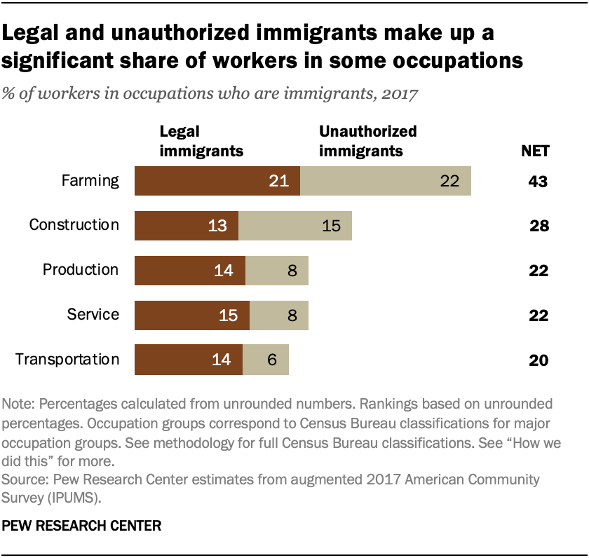 Legal and unauthorized immigrants make up a significant share of workers in some occupations