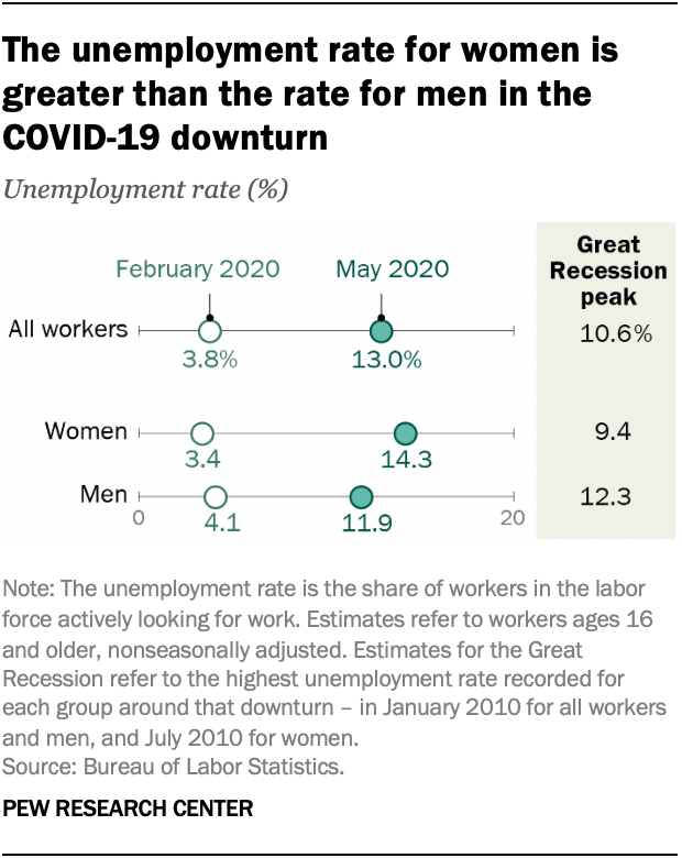 The unemployment rate for women is greater than the rate for men in the COVID-19 downturn
