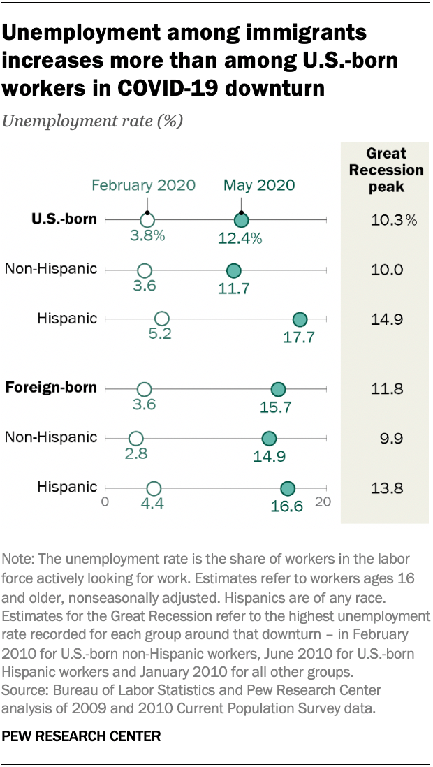 Unemployment among immigrants increases more than among U.S.-born workers in COVID-19 downturn