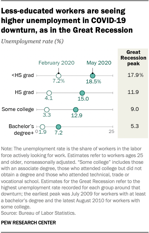 Less-educated workers are seeing higher unemployment in COVID-19 downturn, as in the Great Recession