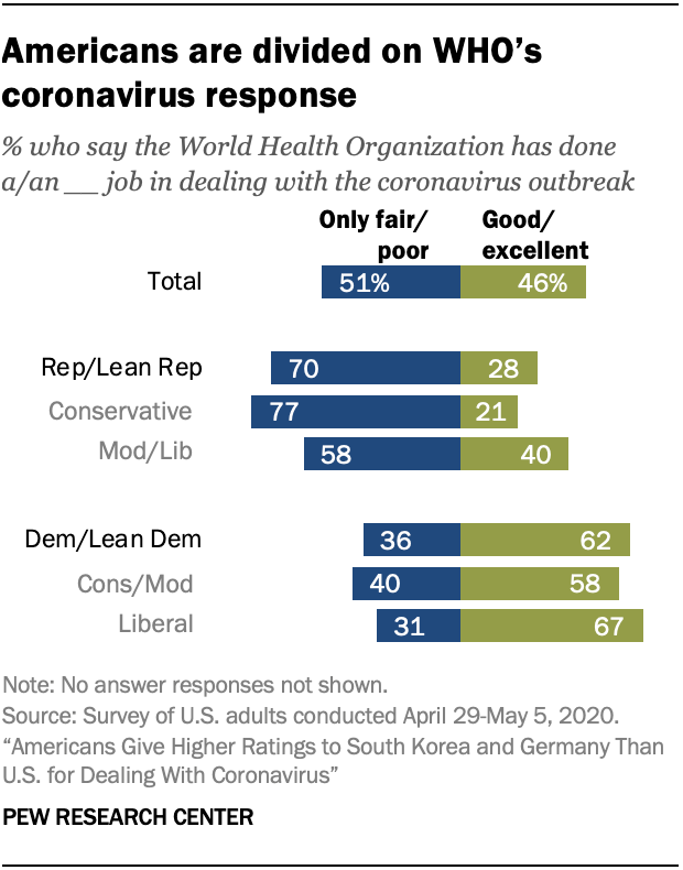 Americans are divided on WHO's coronavirus response