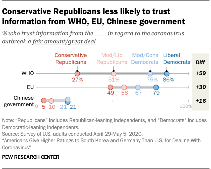 Conservative Republicans less likely to trust information from WHO, EU, Chinese government