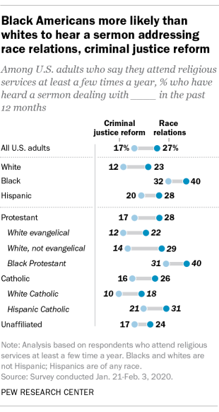 Black Americans more likely than whites to hear a sermon addressing race relations, criminal justice reform