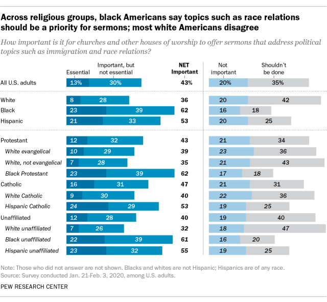 Across denominations, black Americans say topics such as race relations should be a priority for sermons; most white Americans disagree