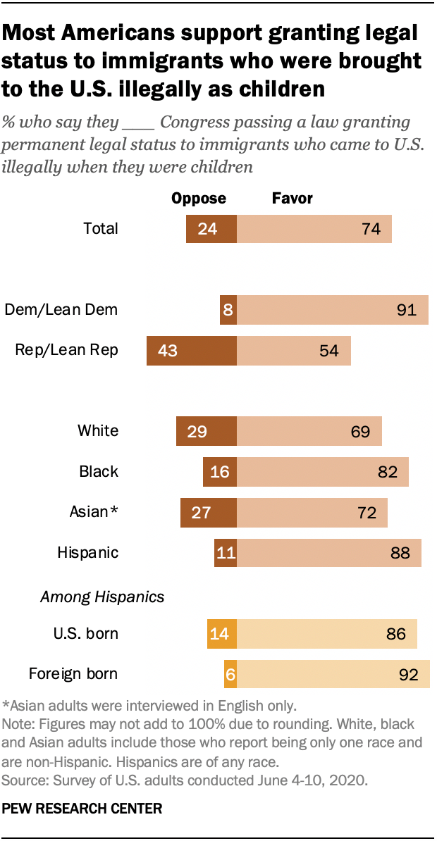 Most Americans support granting legal status to immigrants who were brought to the U.S. illegally as children