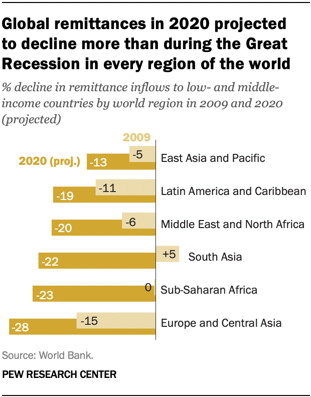 Global remittances in 2020 projected to decline more than during the Great Recession in every region of the world