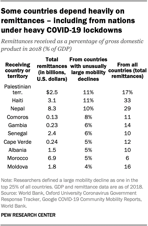 Some countries depend heavily on remittances – including from nations under heavy COVID-19 lockdowns