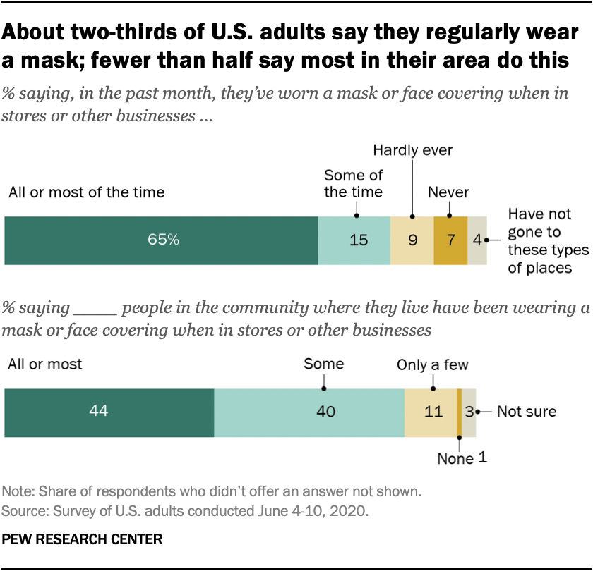 About two-thirds of U.S. adults say they regularly wear a mask; fewer than half say most in their area do this
