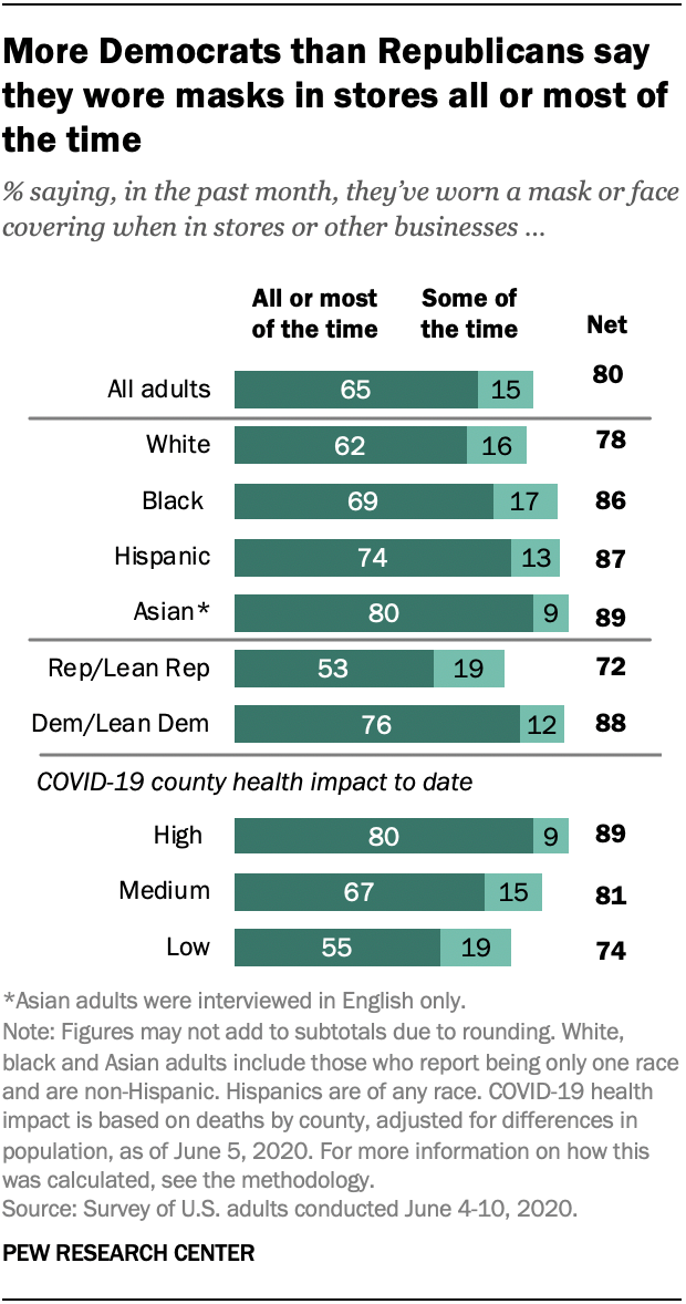 More Democrats than Republicans say they wore masks in stores all or most of the time