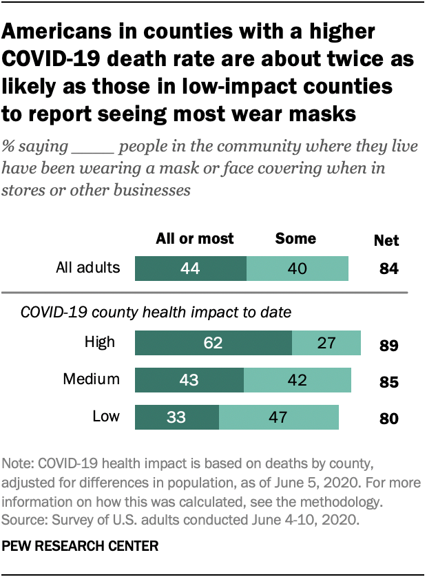 Americans in counties with a higher COVID-19 death rate are about twice as likely as those in low-impact counties to report seeing most wear masks