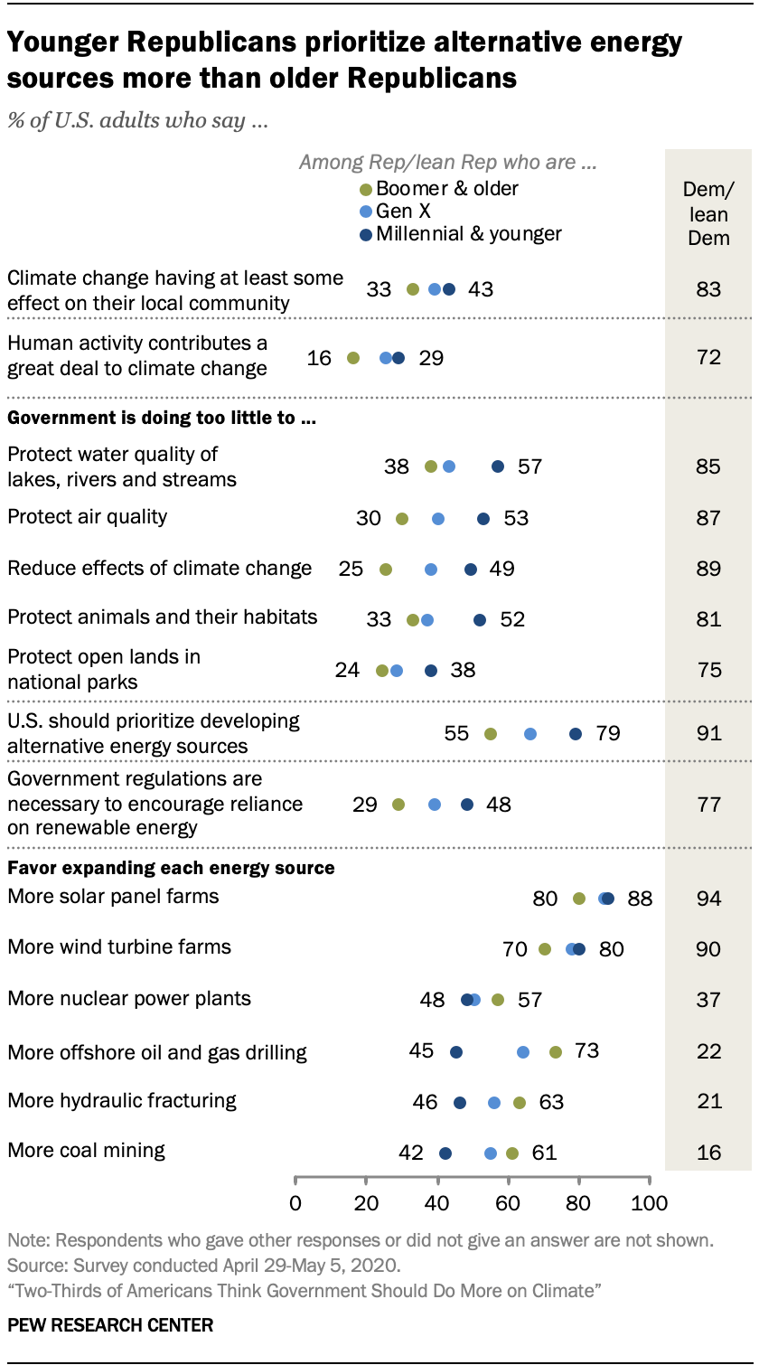Younger Republicans prioritize alternative energy sources more than older Republicans