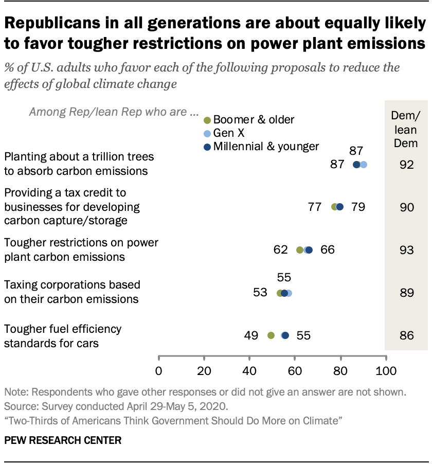 Republicans in all generations are about equally likely to favor tougher restrictions on power plant emissions