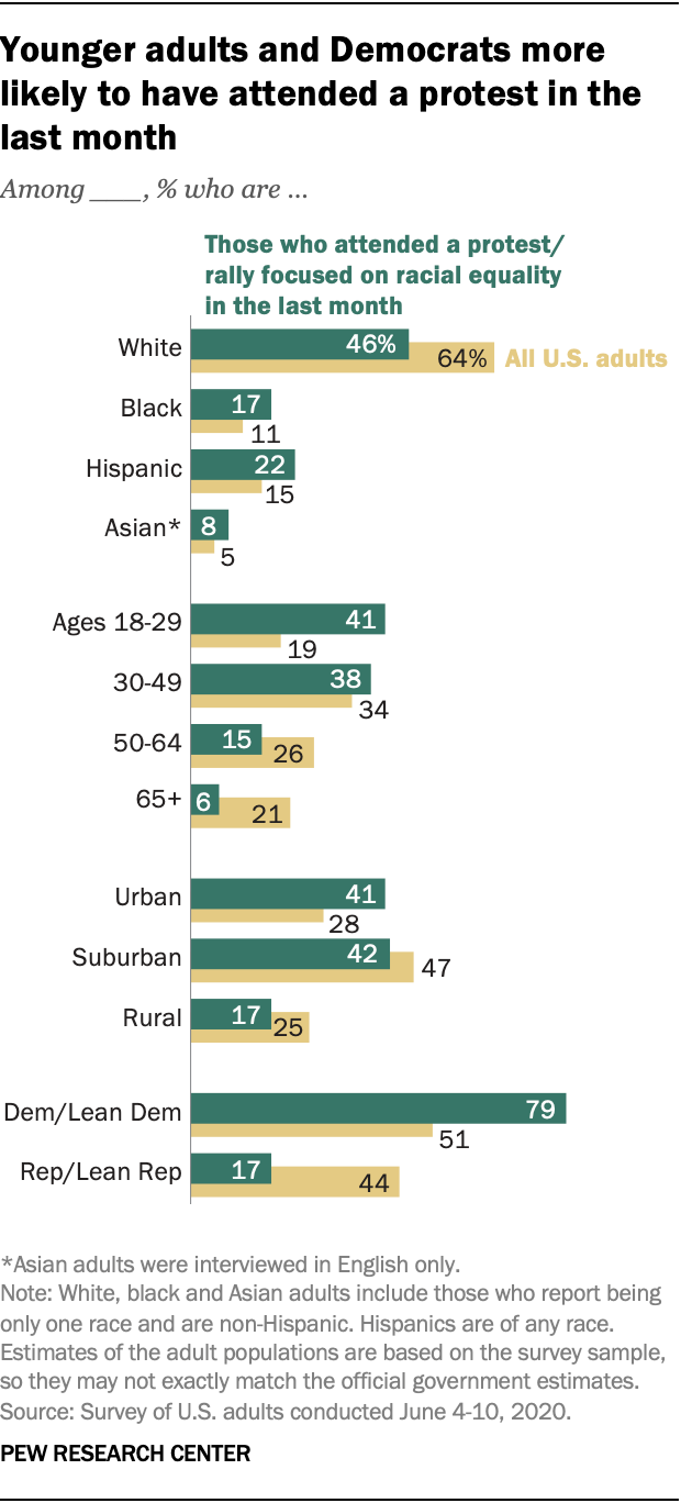Younger adults and Democrats more likely to have attended a protest in the last month