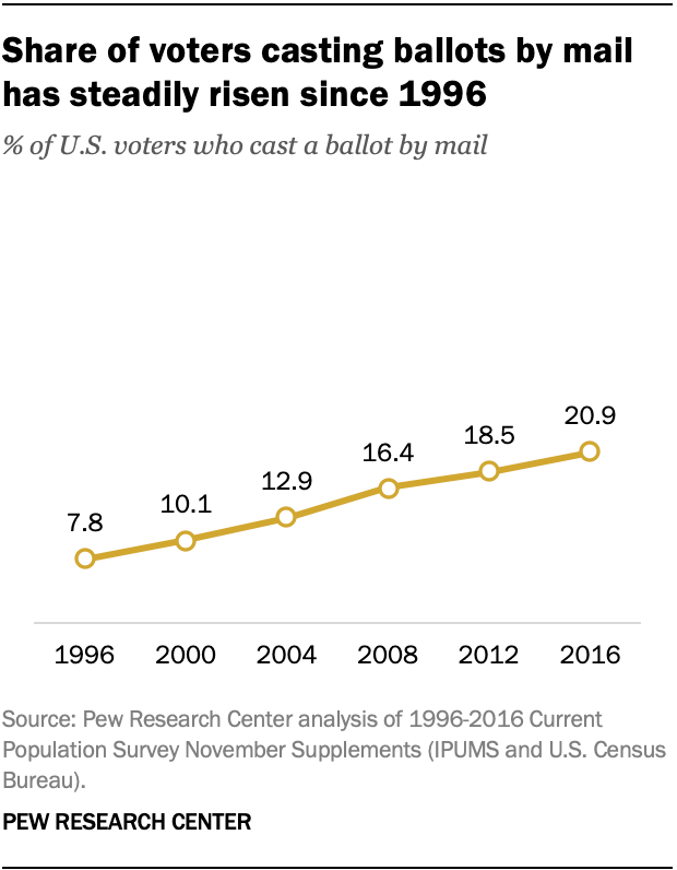 Share of voters casting ballots by mail has steadily risen since 1996