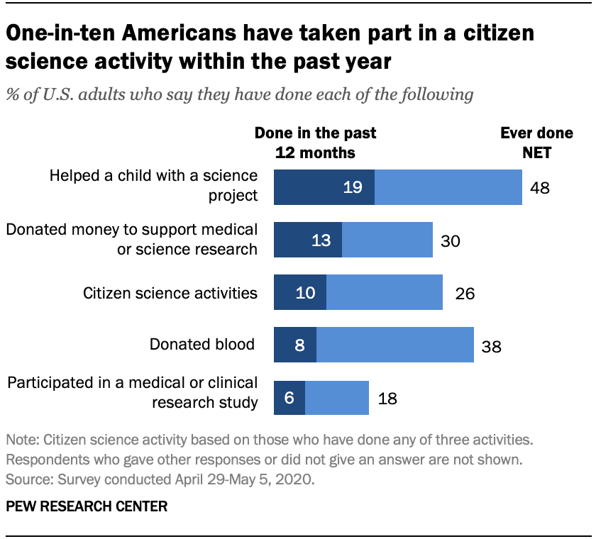 One-in-ten Americans have taken part in a citizen science activity within the past year